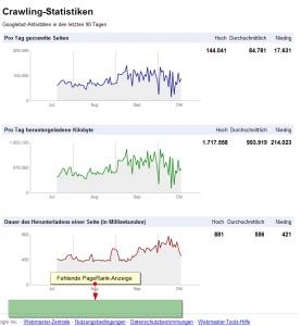 Fehlende PageRank-Anzeige in den Google Webmaster Tools